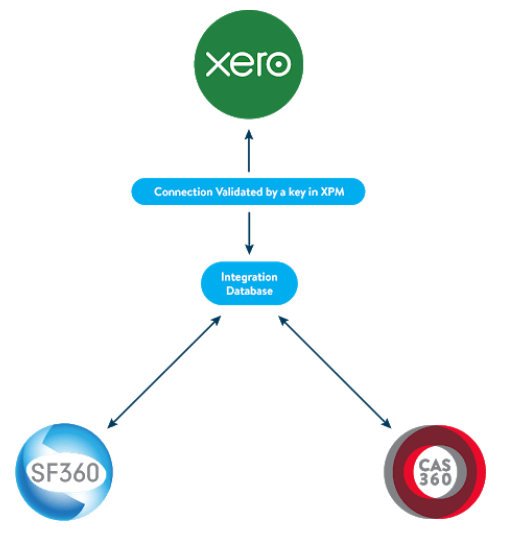 BGL and Xero Practice Manager (XPM) Integration – CAS 360